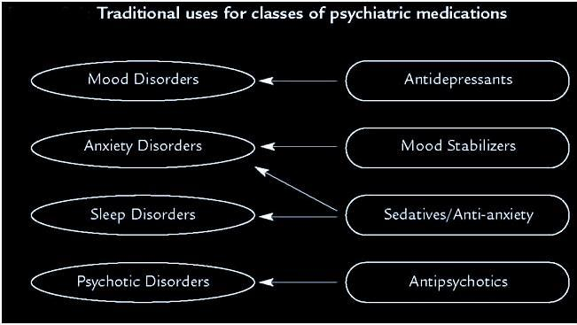 an analysis of abnormal psychology mental disorders Psychology is the study  psychological disorder analysis  can lead to specific mental disorders (comer, 2011) abnormal chemical activity in.