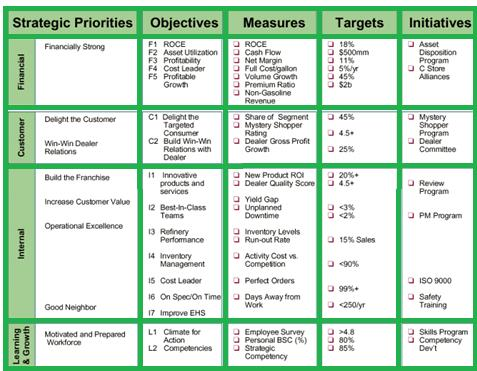 Balanced scorecard components example studiousguy for Department scorecard template