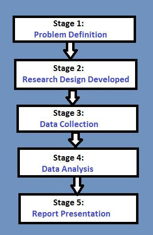 definition of marketing research and processes The market research process consists of six discrete stages or steps the task of the first stage of market research is to articulate the problem that the research will address this includes defining the decision alternatives, and the research objectives.