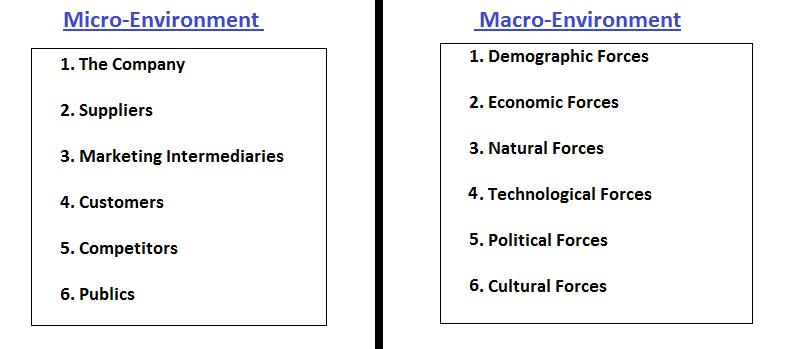 What Are the Elements of Macro Environment?