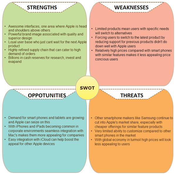 Swot Analysis Definition Importance  Advantages  Studiousguy