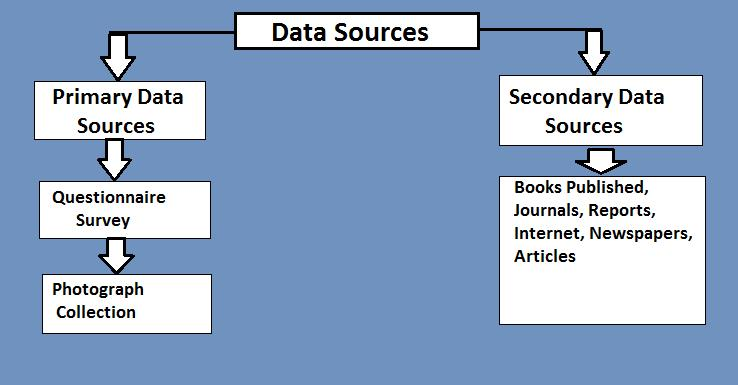 "research process and secondary data Advantages and disadvantages of secondary data 21 thoughts on ""advantages and disadvantages of secondary data 1 the secondary research is."