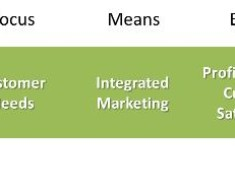 an analysis of marketing management philosophies The model of pure an analysis of marketing management philosophies competition implies that risk-adjusted rates of return should be constant across firms and.
