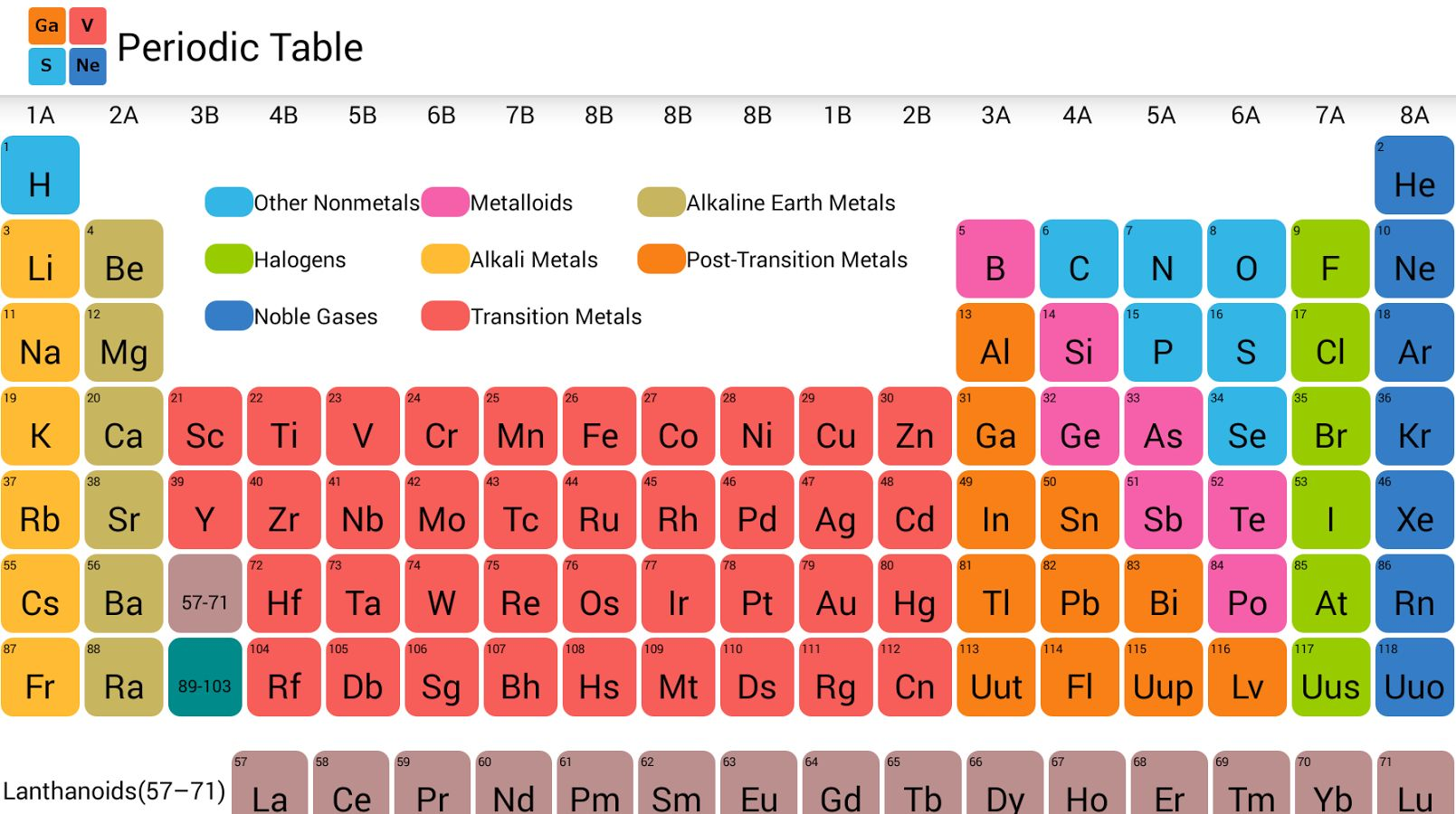 Introduction to periodic table studiousguy and chemical properties this arrangement is called as periodic table this arrangement is as per atomic number ie number of protons in the elements urtaz Image collections