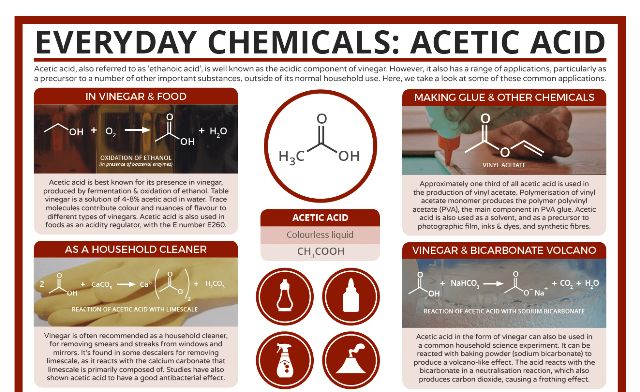 Ethanoic Acetic Acid Important Uses Amp Applications