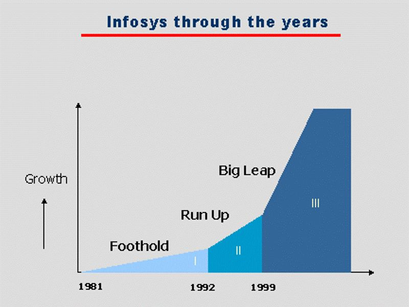 infosys consulting in 2006 case study Infosys in 2013 autor: 5ally • january 9, 2014 • case study • 2,024 words (9 pages) • 521 views building tomorrow's enterprise is the slogan that infosys goes by being a number one global leader in consulting, technology and outsourcing solutions infosys with its offices in more than 30 countries.