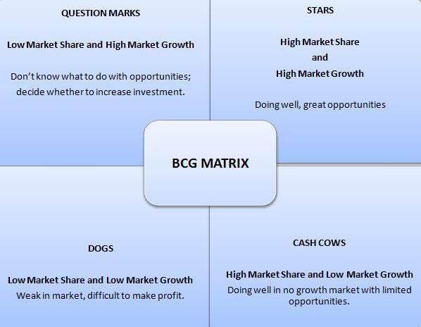 Bcg Matrix Growth Share Matrix Definition Examples Studiousguy