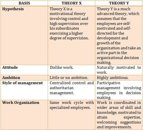 theory x and theory y of management