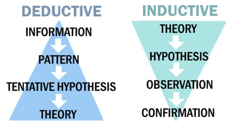 1) Deductive Method of Economic Analysis