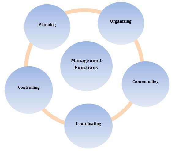 fayols management functions and its -- created using powtoon -- free sign up at   -- create animated videos and animated presentations for free powtoon is a free.