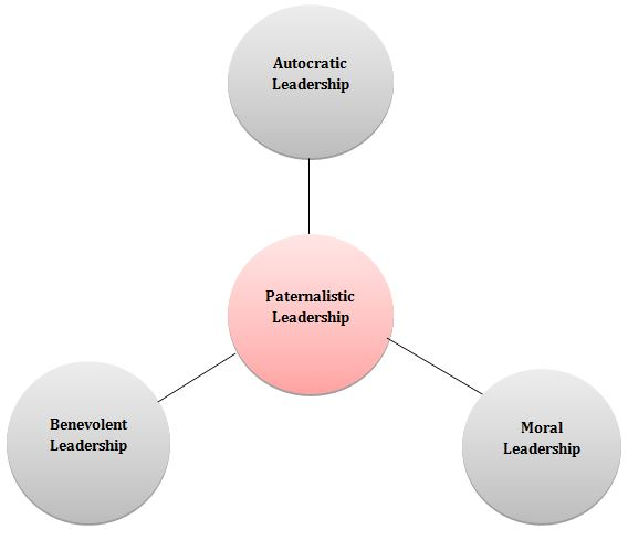 autocratic leadership skills