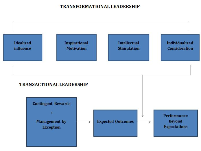 Difference Between Transformational And Transactional ...