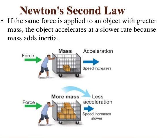 newton u2019s laws of motion  formula  u0026 applications  u2013 studiousguy