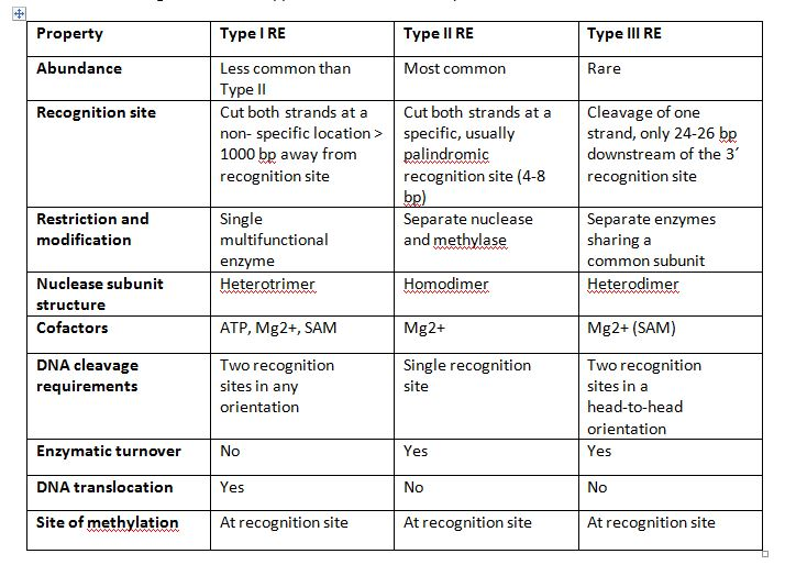 Types Of Restriction Enzymes
