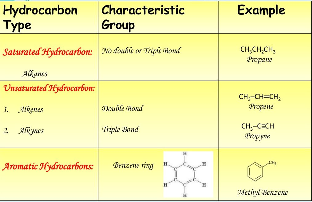 what is an example of a hydrocarbon