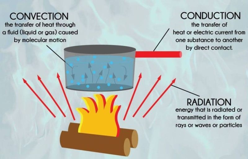 13 Examples Of Convection In Everyday Life  U2013 Studiousguy