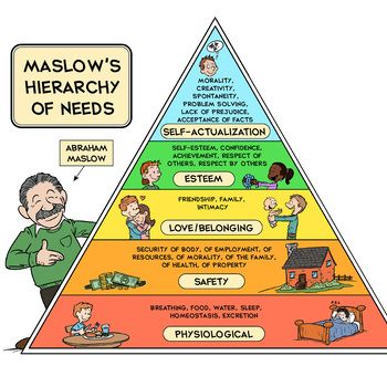 9 Real Life Examples Of Maslow S Hierarchy Of Needs Studiousguy