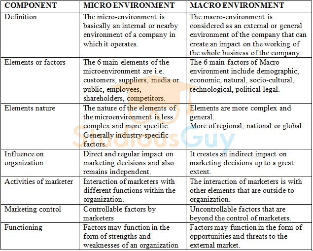 Difference Between Micro and Macro Environment – StudiousGuy