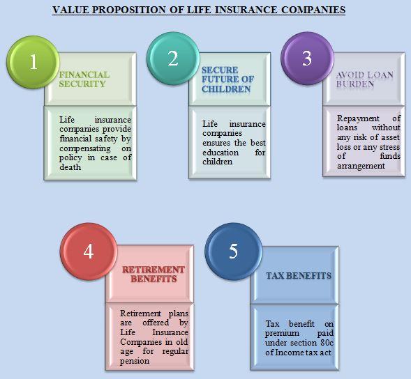 Insurance Companies Business Model – StudiousGuy