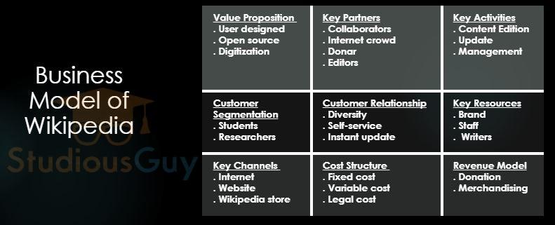 Wikipedia Business Model Studiousguy