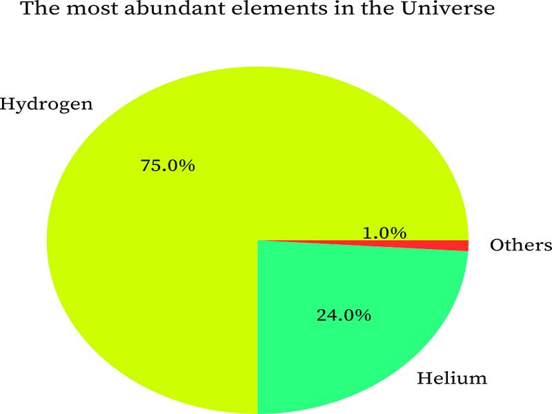 Helium (He): Properties & Uses - StudiousGuy
